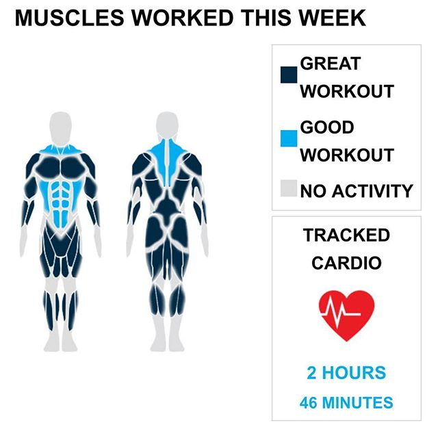 Weekly Recap from bodybuilding.com for last week!  ABDOMINALS Perfect, mind-blowing, and incredible. Any of these could describe your ab week after you set new personal highs with 10 exercises and 26 sets. You did an excellent job of mixing up your ab workouts, with 10 of your 26 sets coming from your leading lift, crunches. You averaged five lbs. per set throughout the exercise.  BICEPS Get this buddy some water because he was on fire at the gym. You achieved personal bests in the number of bicep exercises with five and sets with 50. Of those 50 sets, 16 were barbell curl, which was your top lift. During the exercises you averaged 23 lbs. per set.  CHEST  It was a good chest week for you, with 35 sets and three exercises in total. 10% of your weekly workouts involved them. You did many different chest lifts over the course of the week, but the top one was cable crossover. During the exercise you averaged 24 lbs. for 15 sets.  CARDIO  Good work on maintaining balance between cardio and lifting. Keep it up!  NOTES: * Way to go on the new personal record. You did a total of 10 ab exercises this week. * Way to crush it this week with a new personal record of 26 ab sets. * It was a great ab week for you. You achieved a new personal high in total weight lifted this week with 100 lbs. * You were a monster this week, setting a new personal best of 23 tricep sets.