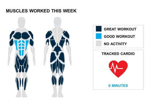 Weekly Recap from bodybuilding.com for last week!  ABDOMINALS It was somewhat of a light week overall, but you did one ab exercise and two sets. Since you only needed one exercise to complete your ab sets, crunches was your top lift.  SHOULDERS With a total of five shoulder sets on the week, you put in a nice workout. All five of your shoulder sets came from standing military press exercise. It was a great lift with an average of 45 lbs. per set.  MIDDLE BACK Your middle back must be throbbing after this week's workouts. Your two exercises were much higher than normal, while you also did 10 sets. Bent over barbell row was your lone middle back lift, but you did crush the exercise, lifting an average of 68 lbs. per set.  NOTES: * That's what it's all about. Your 10 chest sets from this week beat your three-month weekly average. * Way to pick it up. Your performance this week was more than your three month weekly average with two middle back exercises. * You lifted more than your three-month weekly average with your quads this week, totaling 750 lbs. * You averaged 50 lbs. per set with your quads this week, above your three-month average. Wow, you killed it.  #workinprogress