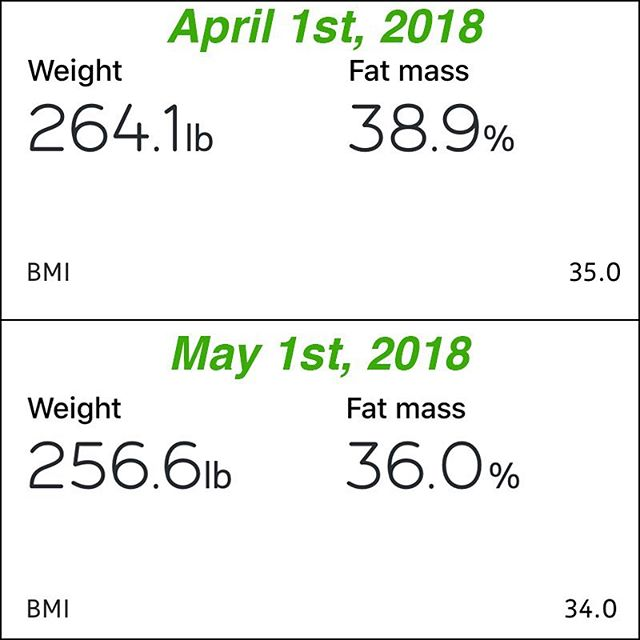 7.5lbs loss in just a month, along with almost 3% drop in my fat mass. I ramped my workouts over the last month and also didn't have any candy or soda (even diet). I am going to continue on with my workout plan and see how it goes from here.1 month from today I am getting married, so it is go time!!!! #workinprogress