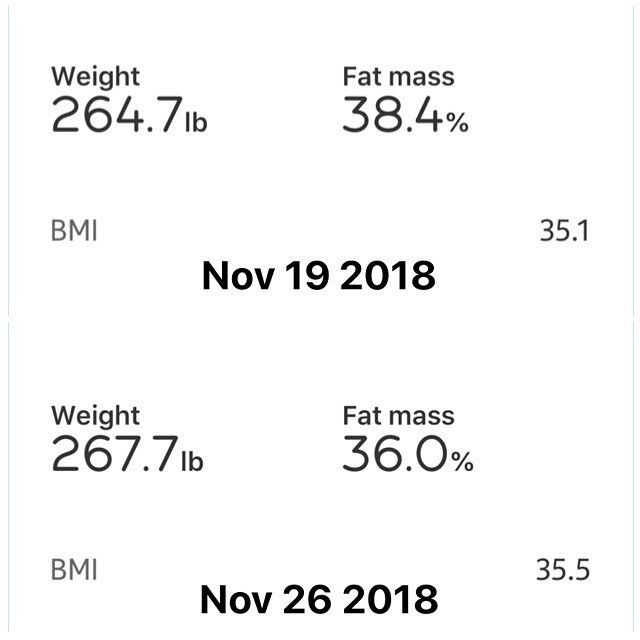 Weekly Weigh In:  The numbers are changing and in a good way. Yes my weight went up in the last week but my but my fat mass went down, which only means I am building muscle and getting rid of the fat.  Today I am starting a 90 Day Challenge with myself, details on that will be posted soon.  #workinprogress