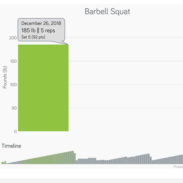 Day 30 Motivation (Hump Day) See the big picture... Today I realized that made a PR (Personal Record), it was for my Barbell Squat at 185 lbs. I had been focused so much on my Deadlift PR that hadn't even noticed that my squat weight was over my previous PR of 165 lbs.  #workinprogress  l
