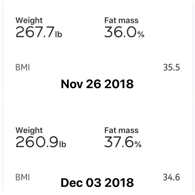 Weekly Weigh In:  1st week of my 90 Day Challenge is done! Changes are happening, progress is being made! Looking forward to seeing the results at the end.  6.8lbs down in weight, hopefully the momentum will continue. With the weight drop my BMI Dropped as well.  Remember to strive for progress not pefection.  #workinprogress