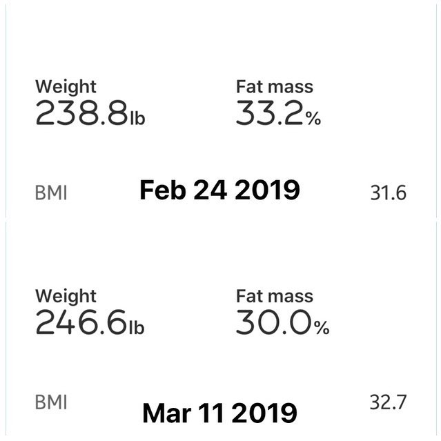 Weekly Weigh In  So I took a couple of weeks off my diet after 1st 90 Days Challenge. It was both good and bad.  I gained a few pounds during that time, but I lost body fat. So in reality I changed fat to muscle. Looking forward to see what happens after this next 90 Days!  #workinprogress